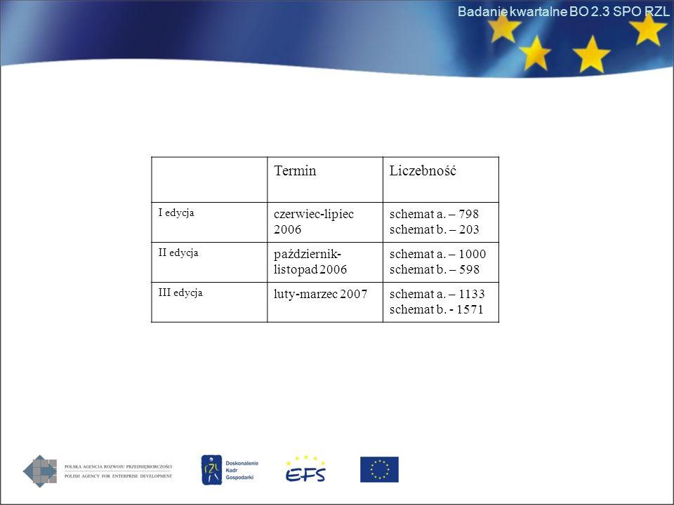 Badanie kwartalne BO 2.3 SPO RZL TerminLiczebność I edycja czerwiec-lipiec 2006 schemat a. – 798 schemat b. – 203 II edycja październik- listopad 2006