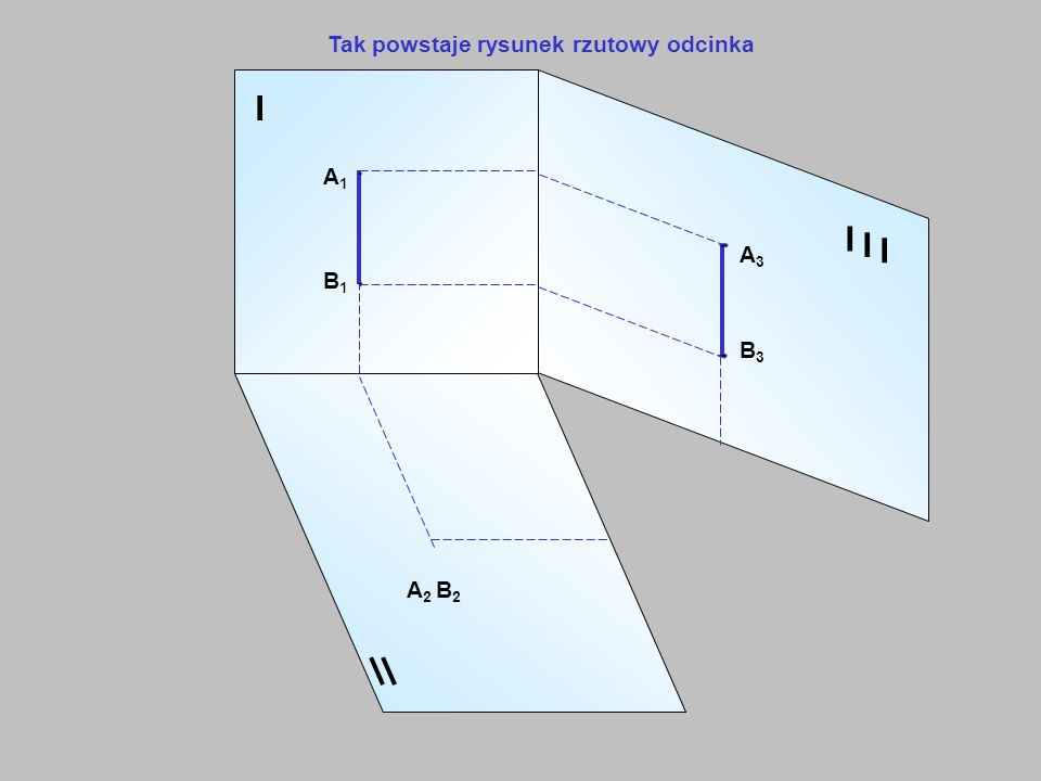 I A1A1 B1B1 A 2 B 2 I I I A3A3 B3B3 Tak powstaje rysunek rzutowy odcinka