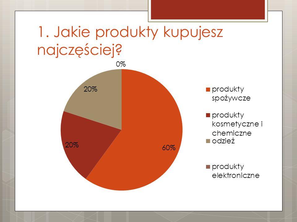 1. Jakie produkty kupujesz najczęściej?