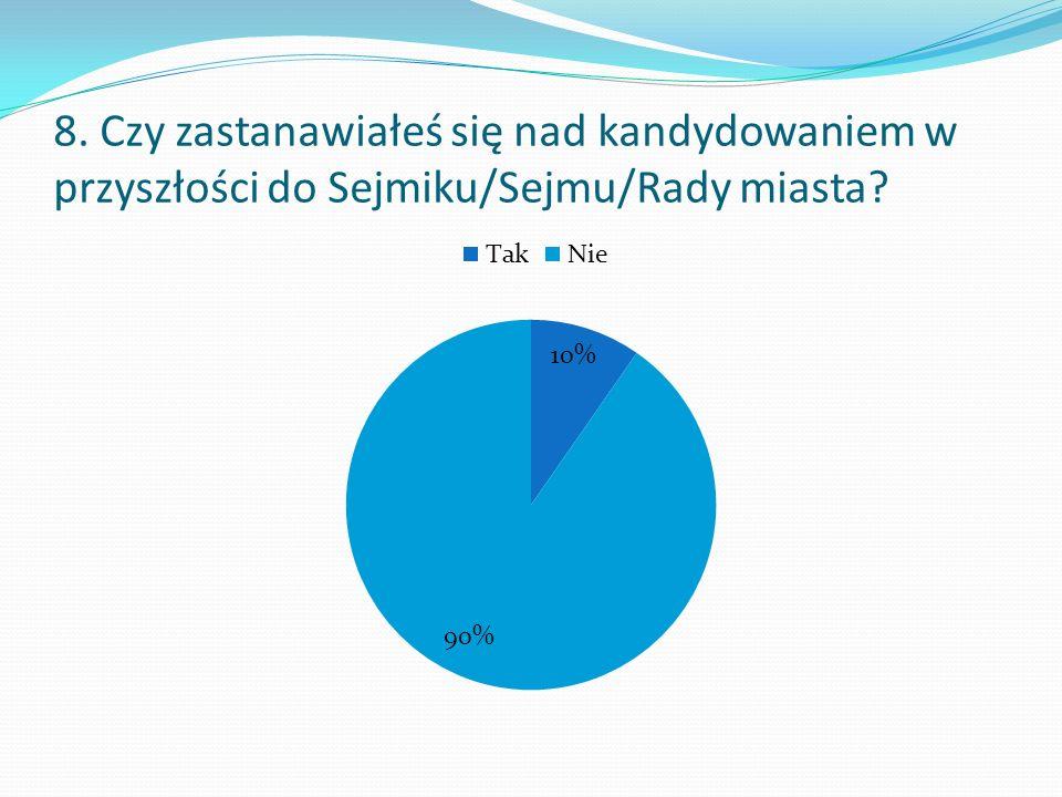 8. Czy zastanawiałeś się nad kandydowaniem w przyszłości do Sejmiku/Sejmu/Rady miasta?