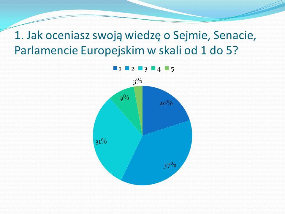 1. Jak oceniasz swoją wiedzę o Sejmie, Senacie, Parlamencie Europejskim w skali od 1 do 5?