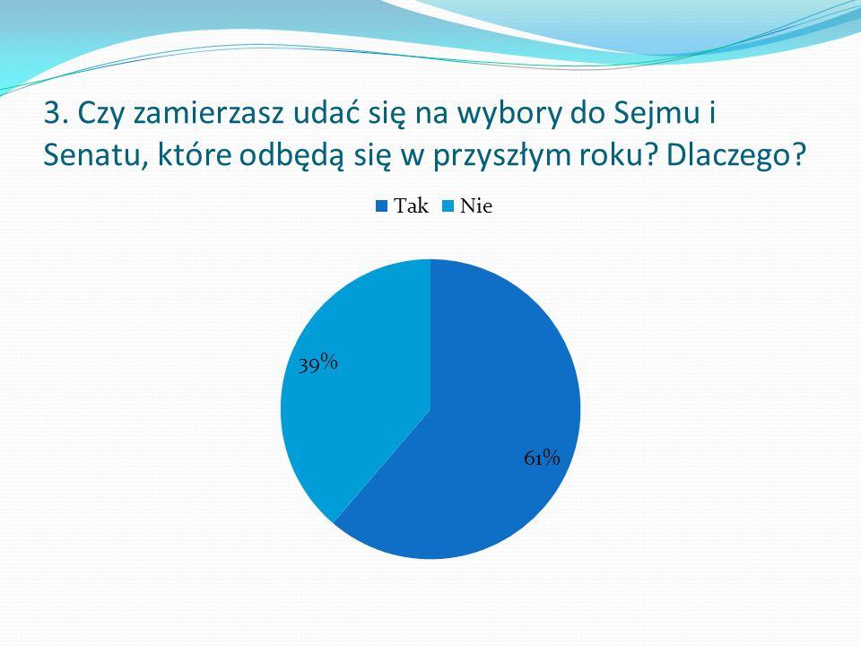 3. Czy zamierzasz udać się na wybory do Sejmu i Senatu, które odbędą się w przyszłym roku? Dlaczego?