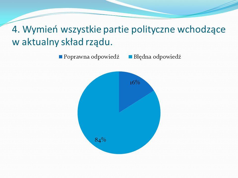 5. Czy ufasz politykom?