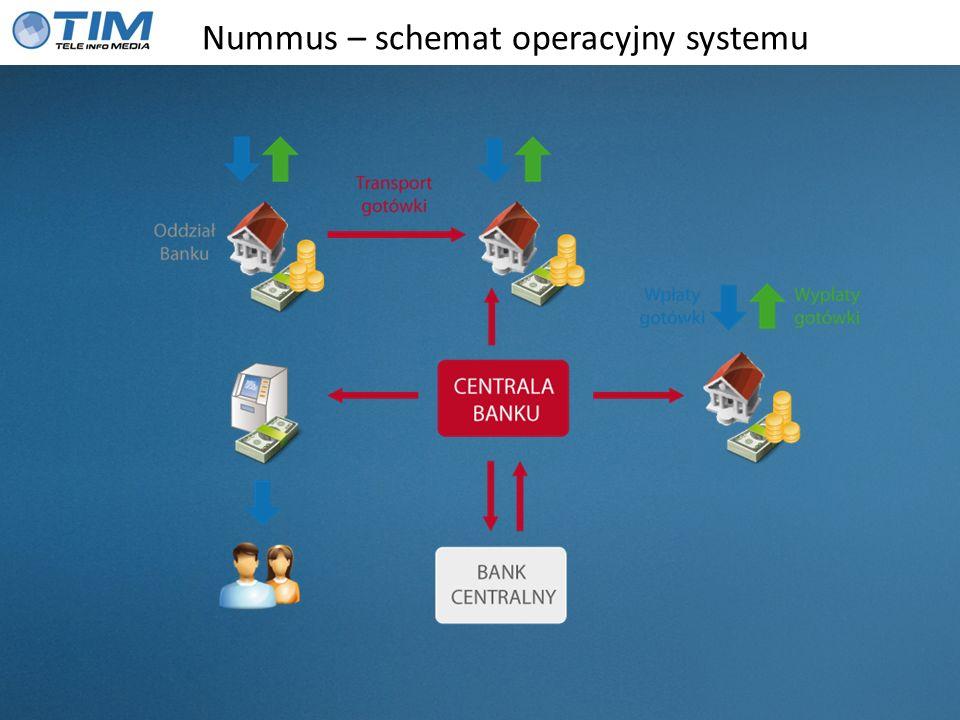 Nummus – schemat operacyjny systemu