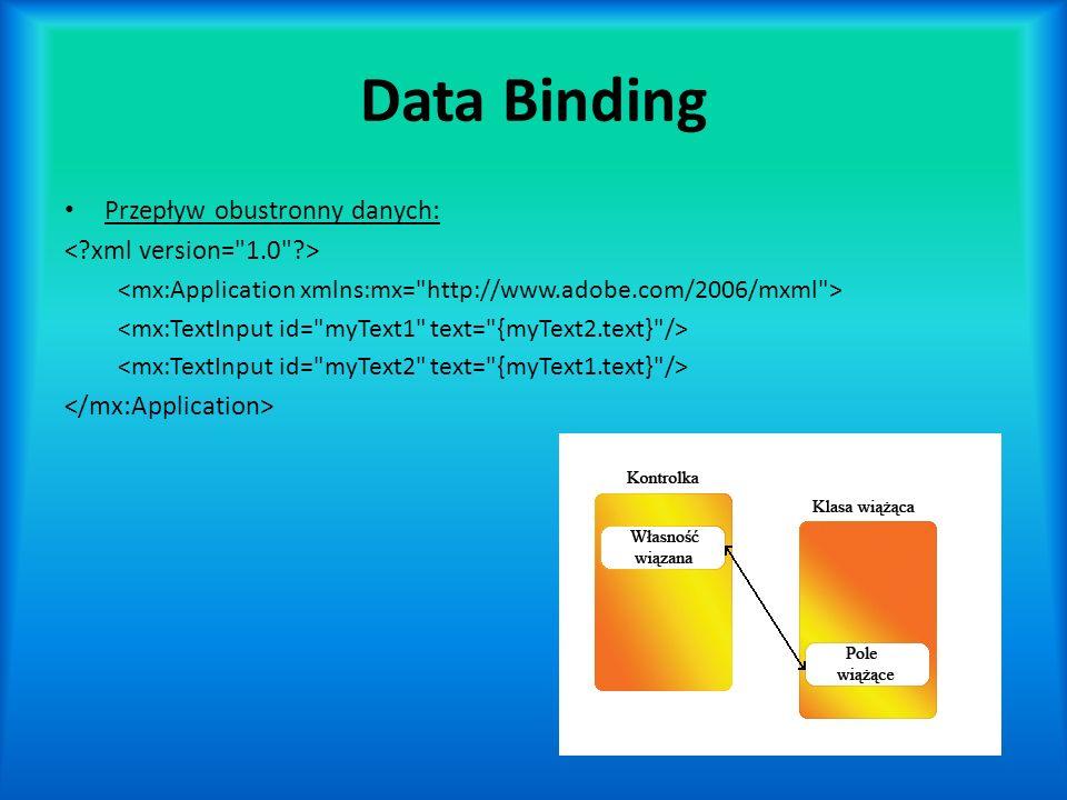 Data Binding Przepływ obustronny danych: