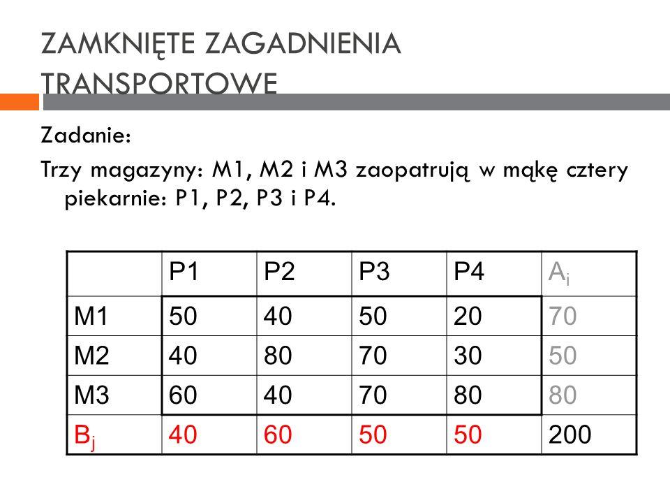 ZAMKNIĘTE ZAGADNIENIA TRANSPORTOWE Zadanie: Trzy magazyny: M1, M2 i M3 zaopatrują w mąkę cztery piekarnie: P1, P2, P3 i P4. P1P2P3P4AiAi M15040502070