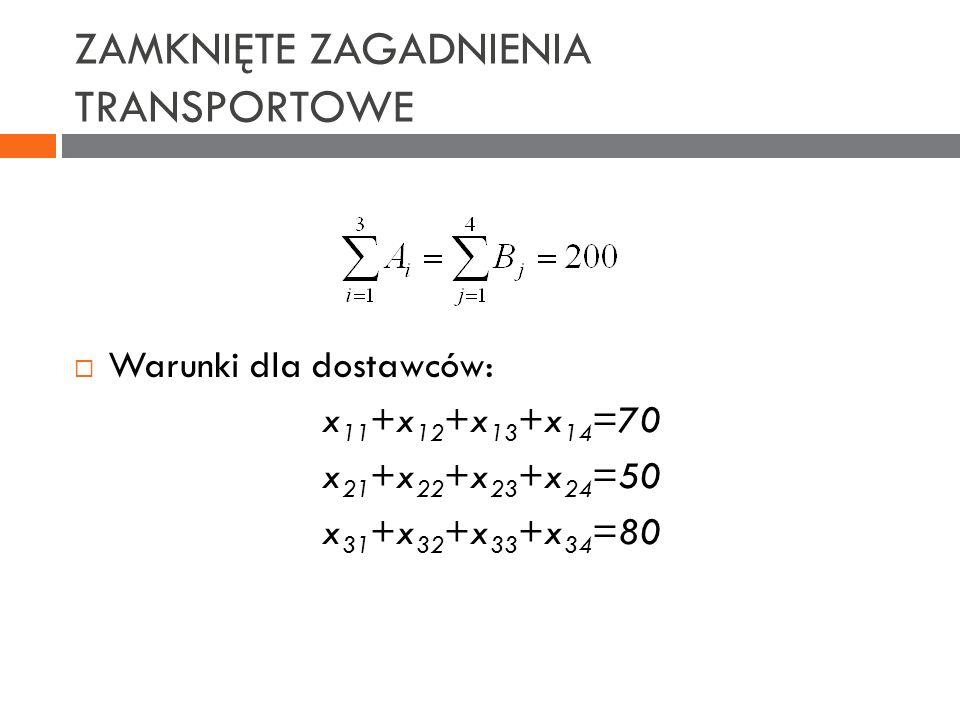 ZAMKNIĘTE ZAGADNIENIA TRANSPORTOWE Warunki dla dostawców: x 11 +x 12 +x 13 +x 14 =70 x 21 +x 22 +x 23 +x 24 =50 x 31 +x 32 +x 33 +x 34 =80