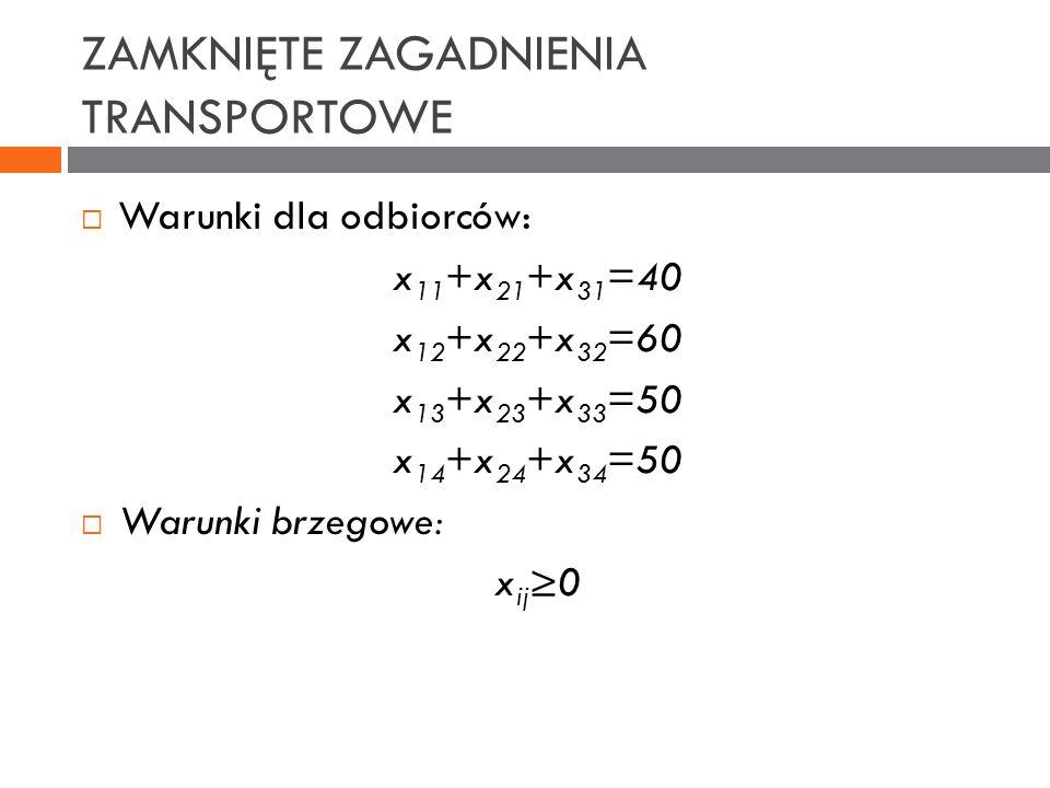 ZAMKNIĘTE ZAGADNIENIA TRANSPORTOWE Warunki dla odbiorców: x 11 +x 21 +x 31 =40 x 12 +x 22 +x 32 =60 x 13 +x 23 +x 33 =50 x 14 +x 24 +x 34 =50 Warunki