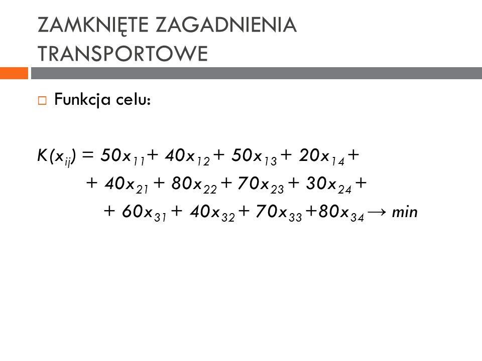 ZAMKNIĘTE ZAGADNIENIA TRANSPORTOWE Funkcja celu: K(x ij ) = 50x 11 + 40x 12 + 50x 13 + 20x 14 + + 40x 21 + 80x 22 + 70x 23 + 30x 24 + + 60x 31 + 40x 3