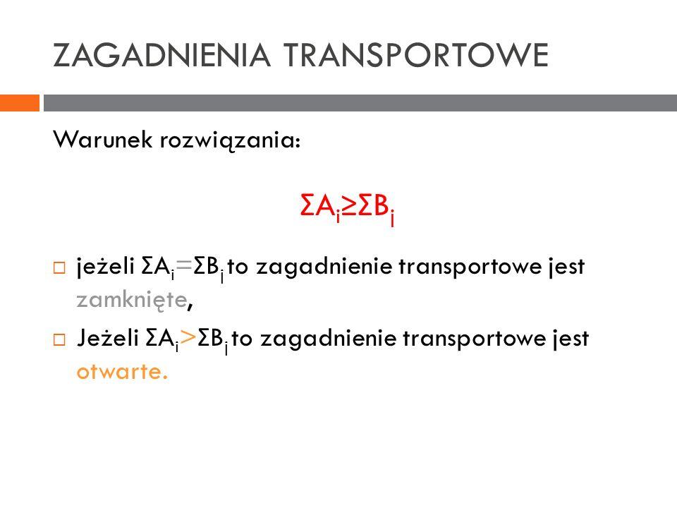 ZAGADNIENIA TRANSPORTOWE Warunek rozwiązania: Σ A i Σ B j jeżeli Σ A i = Σ B j to zagadnienie transportowe jest zamknięte, Jeżeli Σ A i > Σ B j to zag