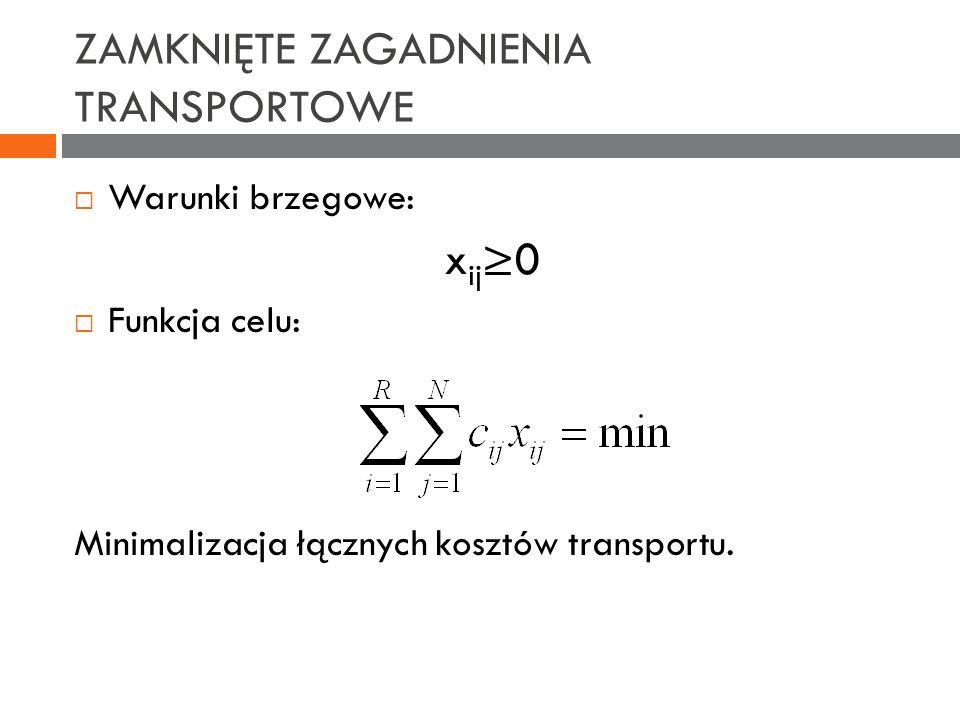 ZAMKNIĘTE ZAGADNIENIA TRANSPORTOWE Warunki brzegowe: x ij 0 Funkcja celu: Minimalizacja łącznych kosztów transportu.