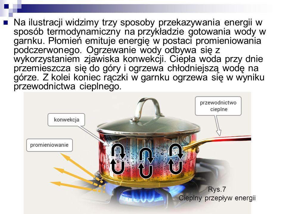 Na ilustracji widzimy trzy sposoby przekazywania energii w sposób termodynamiczny na przykładzie gotowania wody w garnku.