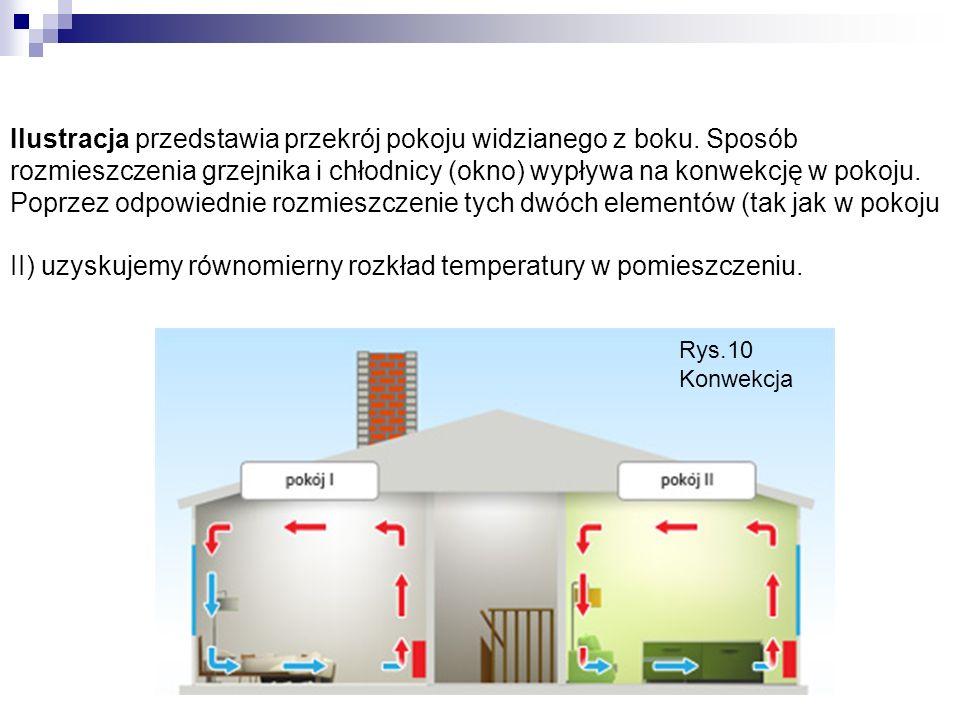 Ilustracja przedstawia przekrój pokoju widzianego z boku.