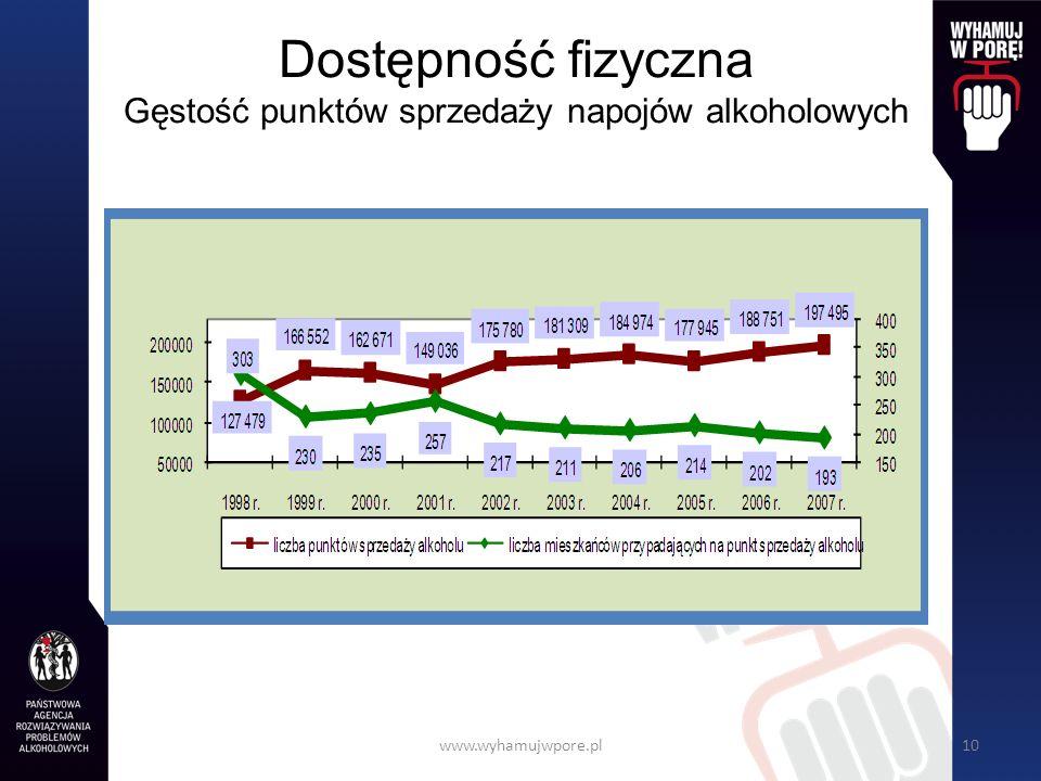www.wyhamujwpore.pl10 Dostępność fizyczna Gęstość punktów sprzedaży napojów alkoholowych