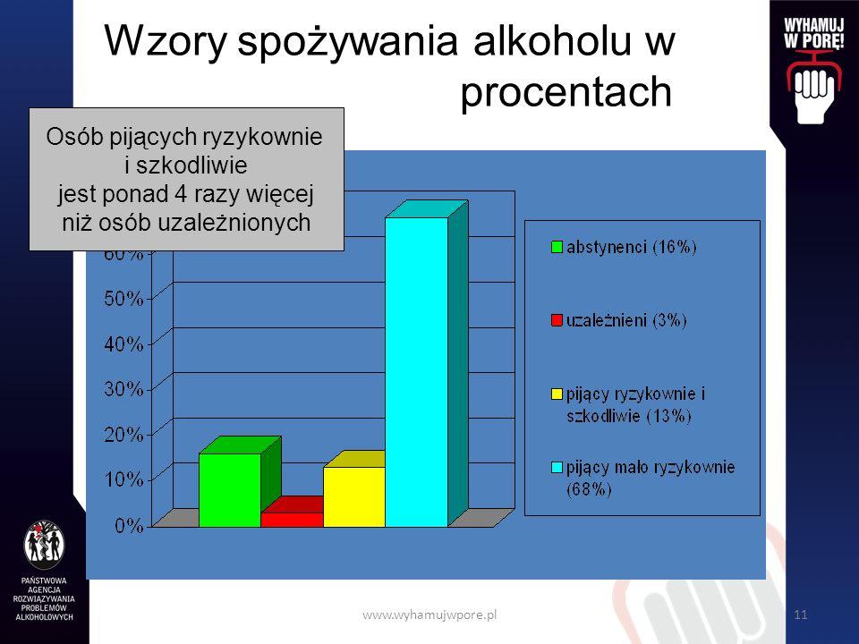www.wyhamujwpore.pl11 Wzory spożywania alkoholu w procentach Osób pijących ryzykownie i szkodliwie jest ponad 4 razy więcej niż osób uzależnionych