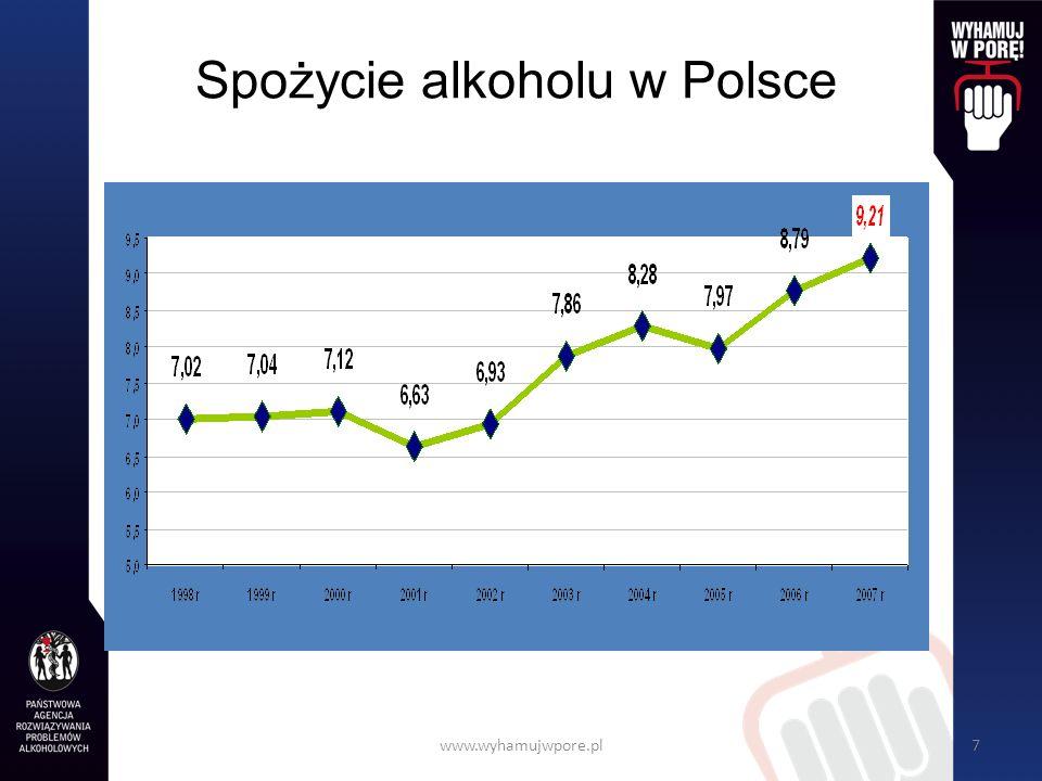 www.wyhamujwpore.pl8 Struktura spożycia napojów alkoholowych w Polsce w 2007 roku W latach 2001 – 2002 udział wyrobów spirytusowych w strukturze spożycia wynosił 25%