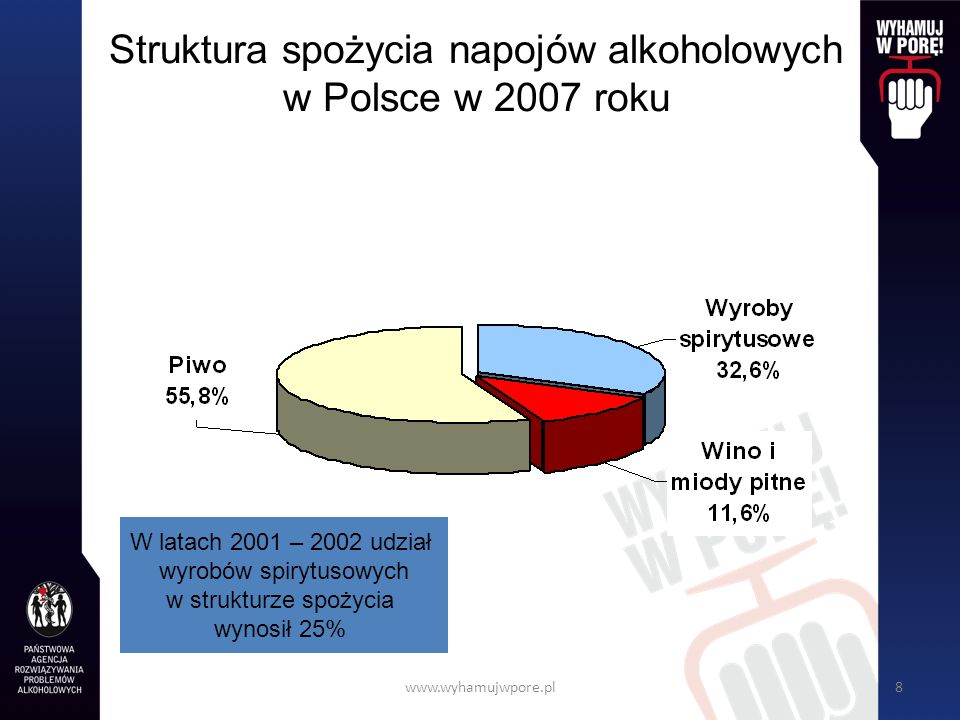 www.wyhamujwpore.pl9 Dostępność ekonomiczna Liczba butelek piwa, wina i wódki, którą można kupić za średnie miesięczne wynagrodzenie Dwa razy więcej butelek piwa i wina Trzy razy więcej butelek wódki