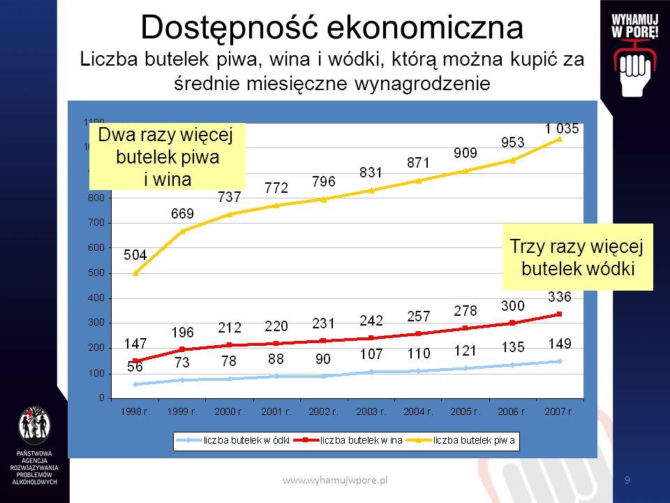 www.wyhamujwpore.pl40 Jeśli picie jest ryzykowne Spróbuj ograniczyć picie alkoholu do poziomu niskiego ryzyka szkód.