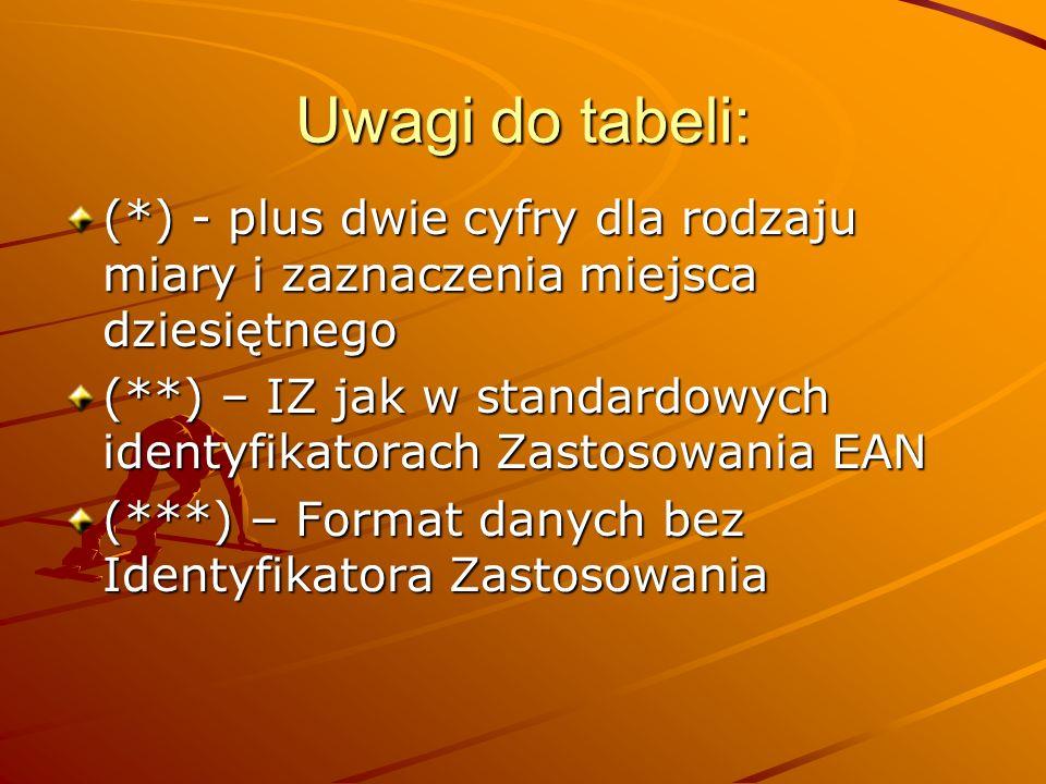 Uwagi do tabeli: (*) - plus dwie cyfry dla rodzaju miary i zaznaczenia miejsca dziesiętnego (**) – IZ jak w standardowych identyfikatorach Zastosowania EAN (***) – Format danych bez Identyfikatora Zastosowania