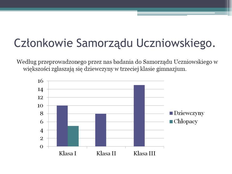 Członkowie Samorządu Uczniowskiego. Według przeprowadzonego przez nas badania do Samorządu Uczniowskiego w większości zgłaszają się dziewczyny w trzec