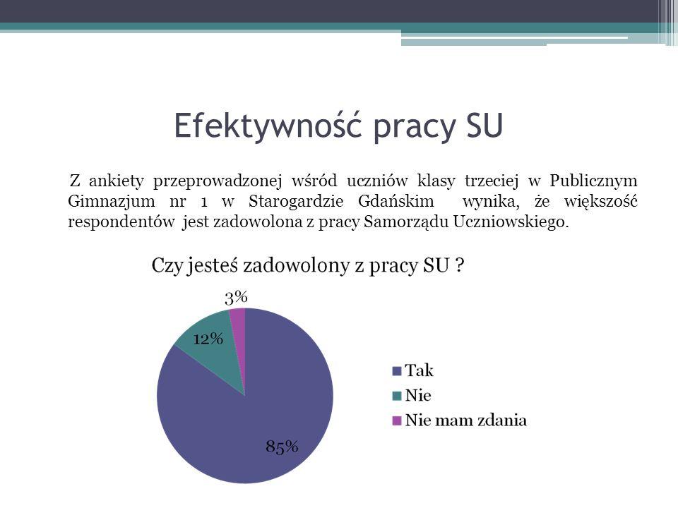 Efektywność pracy SU Z ankiety przeprowadzonej wśród uczniów klasy trzeciej w Publicznym Gimnazjum nr 1 w Starogardzie Gdańskim wynika, że większość respondentów jest zadowolona z pracy Samorządu Uczniowskiego.