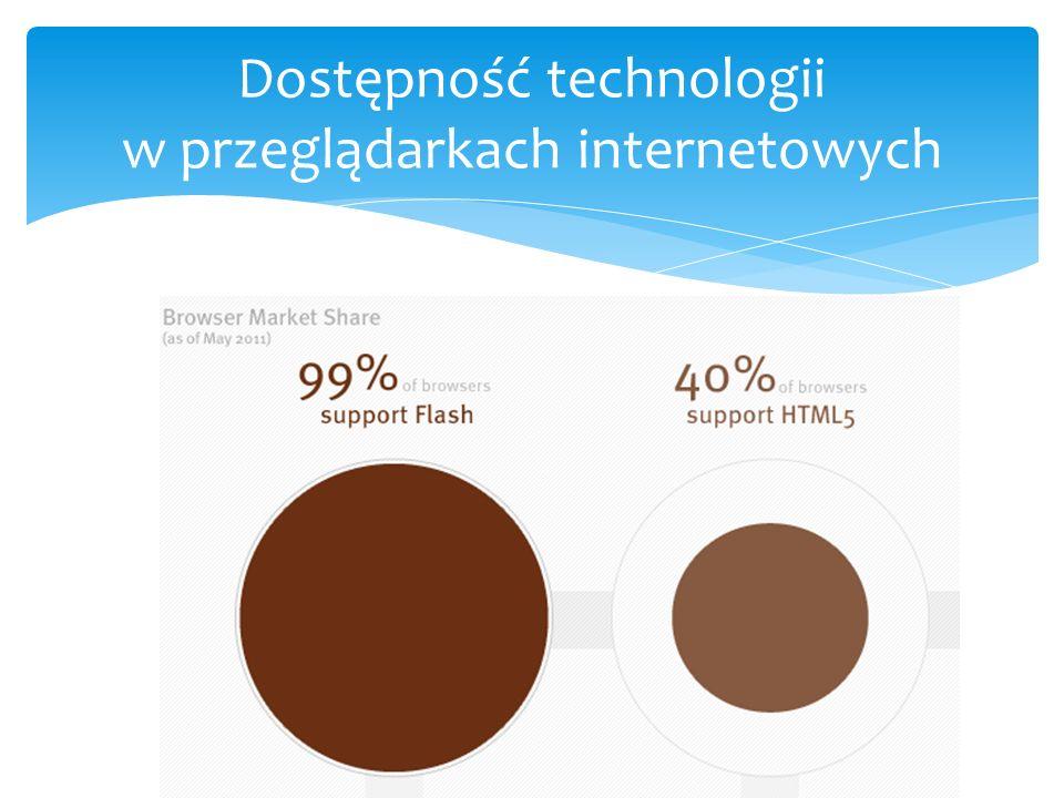 Dostępność technologii w przeglądarkach internetowych