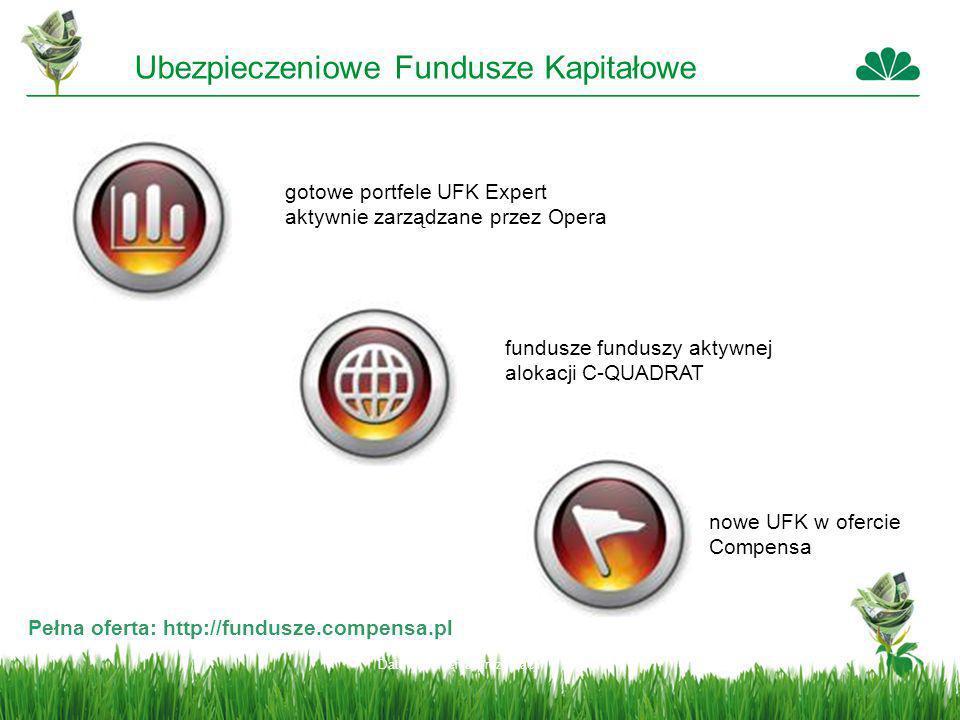 Data stworzenia prezentacji Ubezpieczeniowe Fundusze Kapitałowe Pełna oferta: http://fundusze.compensa.pl gotowe portfele UFK Expert aktywnie zarządza