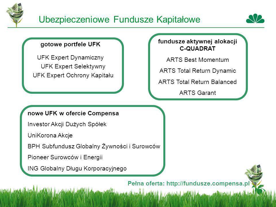 Data stworzenia prezentacji gotowe portfele UFK UFK Expert Dynamiczny UFK Expert Selektywny UFK Expert Ochrony Kapitału fundusze aktywnej alokacji C-Q