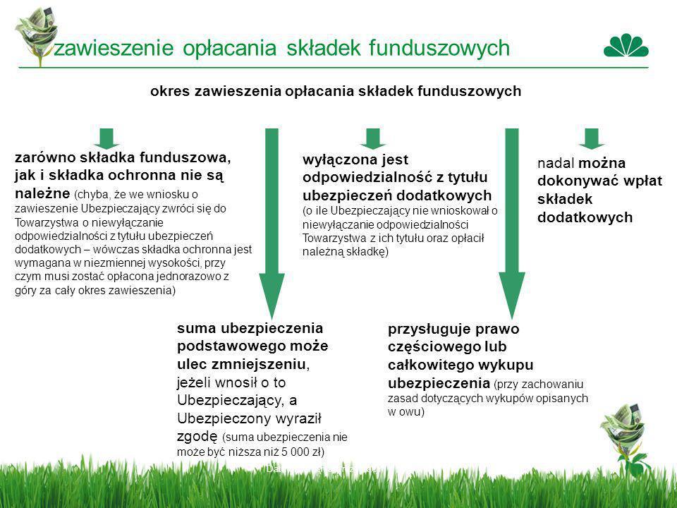 Data stworzenia prezentacji zawieszenie opłacania składek funduszowych okres zawieszenia opłacania składek funduszowych suma ubezpieczenia podstawoweg