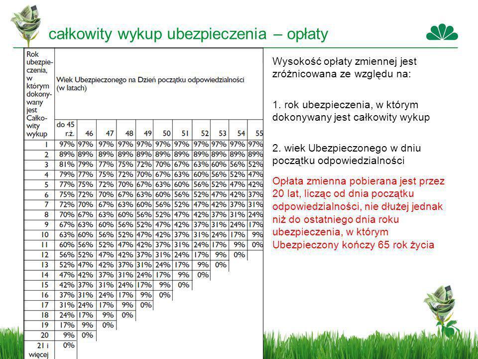 Data stworzenia prezentacji Wysokość opłaty zmiennej jest zróżnicowana ze względu na: 1. rok ubezpieczenia, w którym dokonywany jest całkowity wykup 2