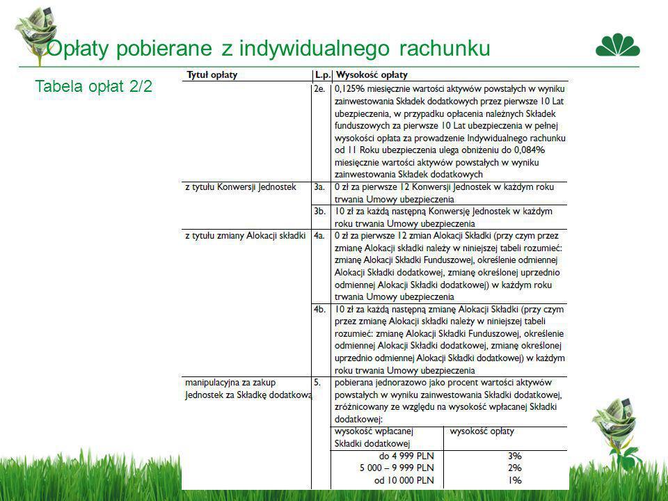 Opłaty pobierane z indywidualnego rachunku Tabela opłat 2/2