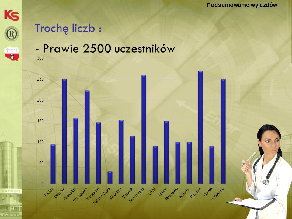 KS-MEDIS 20075 Trochę liczb : Podsumowanie wyjazdów - Skuteczność zaproszeń