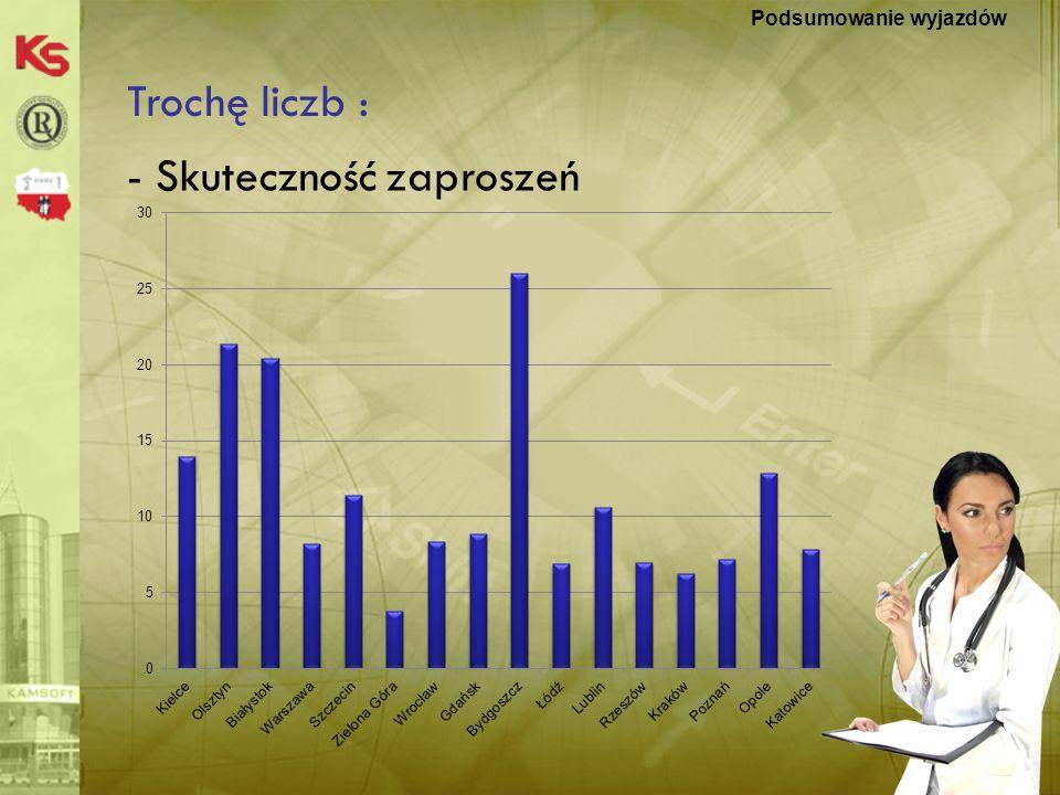 KS-MEDIS 20076 Podsumowania OSOZ ciąg dalszy: Podsumowanie wyjazdów - Prawie 1,5 tony materiałów drukowanych - Najlepsza organizacja spotkania : Białystok -Najgorsza organizacja spotkania : Łódź -Wysłano prawie 25000 zaproszeń ….