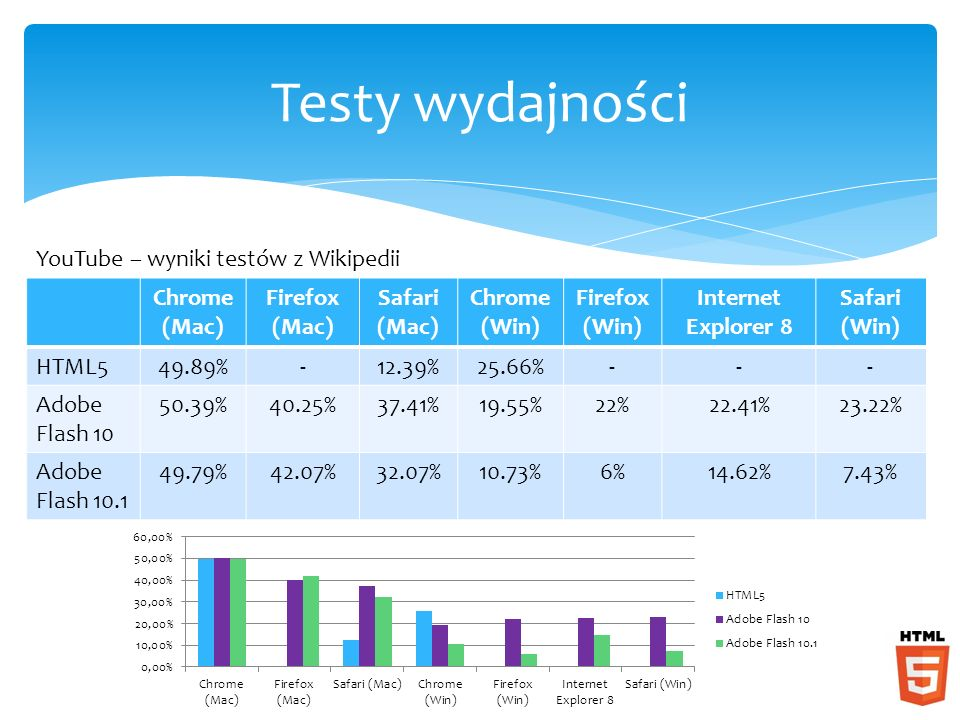 Testy wydajności YouTube – wyniki testów z Wikipedii Chrome (Mac) Firefox (Mac) Safari (Mac) Chrome (Win) Firefox (Win) Internet Explorer 8 Safari (Win) HTML549.89%-12.39%25.66%--- Adobe Flash 10 50.39%40.25%37.41%19.55%22%22.41%23.22% Adobe Flash 10.1 49.79%42.07%32.07%10.73%6%14.62%7.43%