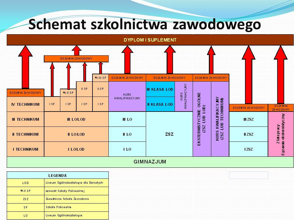 Schemat szkolnictwa zawodowego