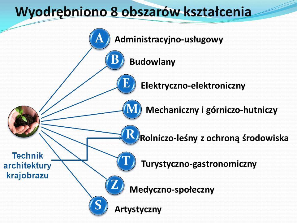 Wyodrębniono 8 obszarów kształcenia B B E E M M R R T T Z Z S S Administracyjno-usługowy Budowlany Elektryczno-elektroniczny Mechaniczny i górniczo-hu