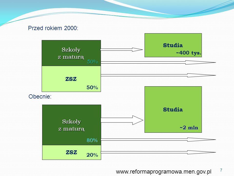 Przed rokiem 2000:Szkoły z maturą ZSZ Studia 50% 50% ~400 tys. Obecnie: Szkoły z maturą ZSZ 80% 20% Studia ~2 mln www.reformaprogramowa.men.gov.pl 7