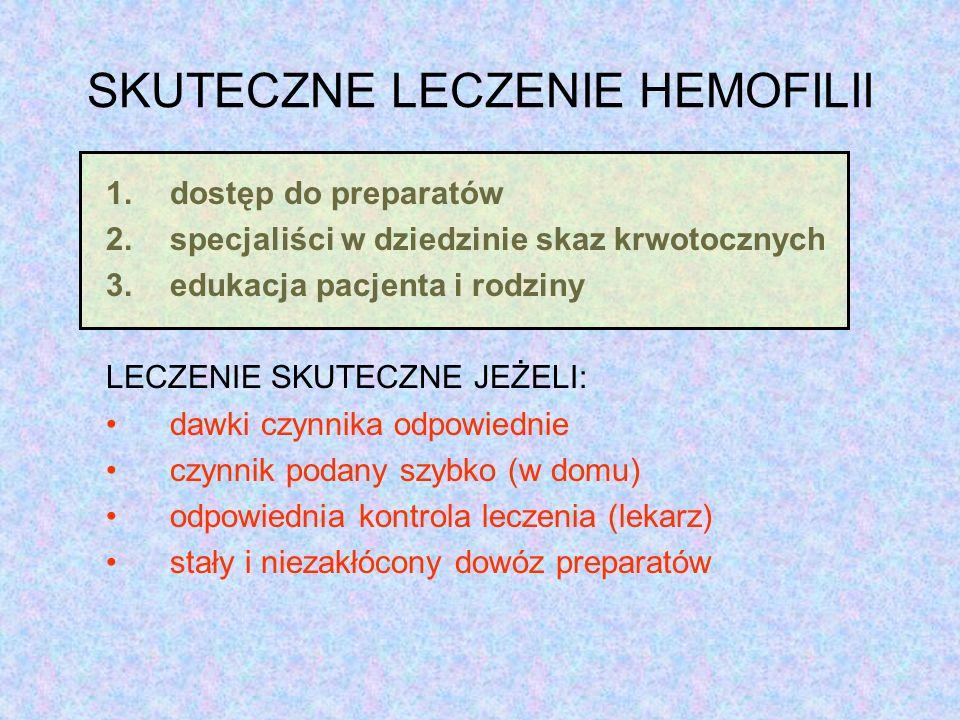 SKUTECZNE LECZENIE HEMOFILII 1.dostęp do preparatów 2.specjaliści w dziedzinie skaz krwotocznych 3.edukacja pacjenta i rodziny LECZENIE SKUTECZNE JEŻELI: dawki czynnika odpowiednie czynnik podany szybko (w domu) odpowiednia kontrola leczenia (lekarz) stały i niezakłócony dowóz preparatów