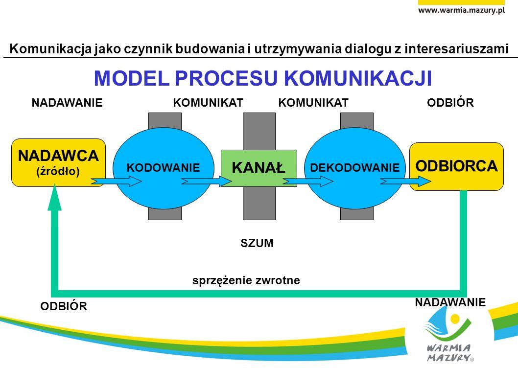 KONFERENCJA Społecznie odpowiedzialny biznes na Warmii i Mazurach Komunikacja jako czynnik budowania i utrzymywania dialogu z interesariuszami Zbigniew Koban DZIĘKUJĘ ZA UWAGĘ