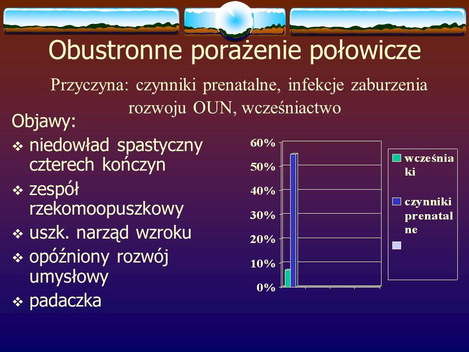 Obustronne porażenie połowicze Przyczyna: czynniki prenatalne, infekcje zaburzenia rozwoju OUN, wcześniactwo Objawy: niedowład spastyczny czterech koń