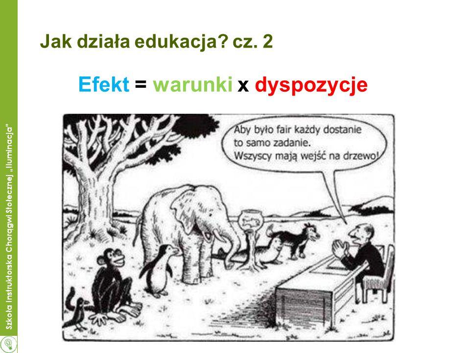 Szkoła Instruktorska Chorągwi Stołecznej Iluminacja Jak działa edukacja? cz. 2 Efekt = warunki x dyspozycje