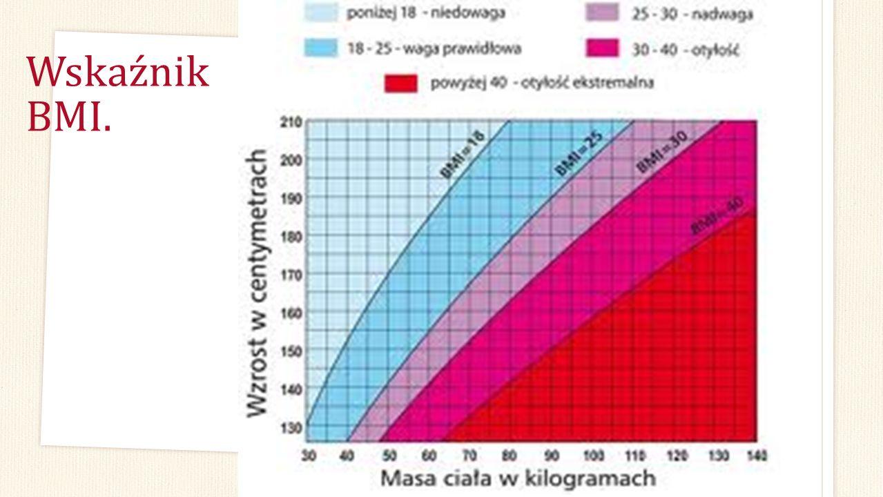 Wskaźnik BMI.