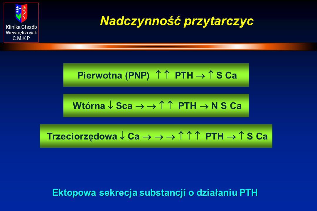 Klinika Chorób Wewnętrznych C.M.K.P. Nadczynność przytarczyc Pierwotna (PNP) PTH S Ca Wtórna Sca PTH N S Ca Trzeciorzędowa Ca PTH S Ca Ektopowa sekrec