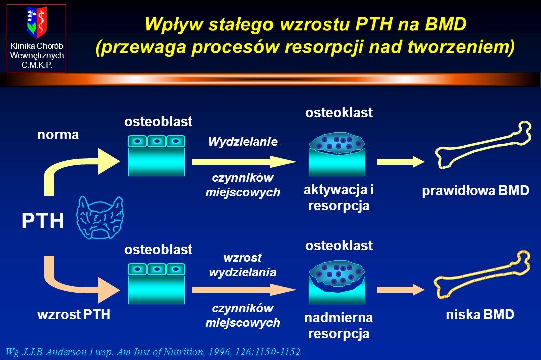 Klinika Chorób Wewnętrznych C.M.K.P. Wpływ stałego wzrostu PTH na BMD (przewaga procesów resorpcji nad tworzeniem) norma PTH wzrost PTH osteoblast ost