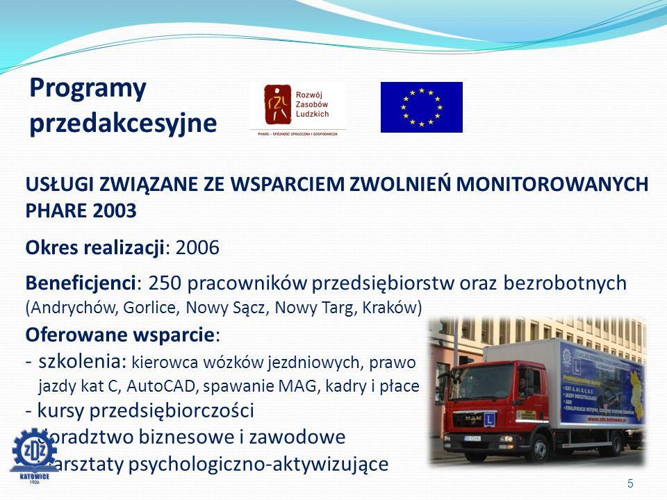 Programy przedakcesyjne 5 USŁUGI ZWIĄZANE ZE WSPARCIEM ZWOLNIEŃ MONITOROWANYCH PHARE 2003 Okres realizacji: 2006 Beneficjenci: 250 pracowników przedsiębiorstw oraz bezrobotnych (Andrychów, Gorlice, Nowy Sącz, Nowy Targ, Kraków) Oferowane wsparcie: -szkolenia: kierowca wózków jezdniowych, prawo jazdy kat C, AutoCAD, spawanie MAG, kadry i płace - kursy przedsiębiorczości - doradztwo biznesowe i zawodowe - warsztaty psychologiczno-aktywizujące