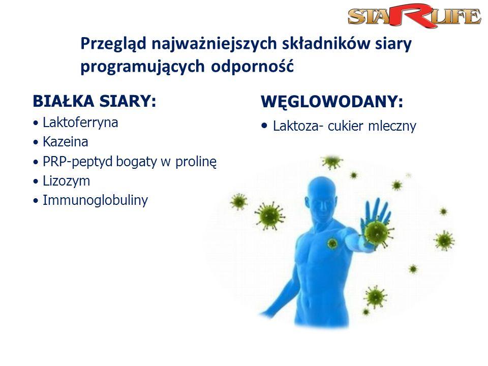 Przegląd najważniejszych składników siary programujących odporność BIAŁKA SIARY: Laktoferryna Kazeina PRP-peptyd bogaty w prolinę Lizozym Immunoglobuliny WĘGLOWODANY: Laktoza- cukier mleczny