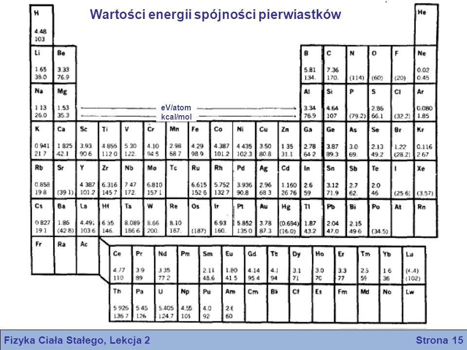 Fizyka Ciała Stałego, Lekcja 2 Strona 15 Wartości energii spójności pierwiastków eV/atom kcal/mol