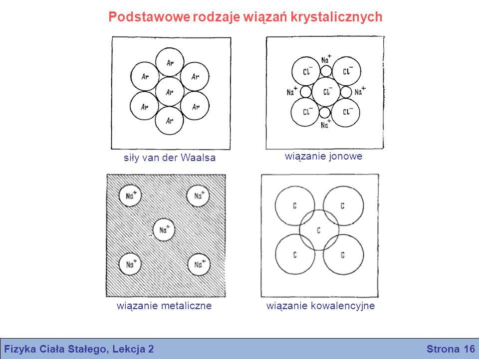 Podstawowe rodzaje wiązań krystalicznych siły van der Waalsa wiązanie jonowe wiązanie metalicznewiązanie kowalencyjne Fizyka Ciała Stałego, Lekcja 2 S