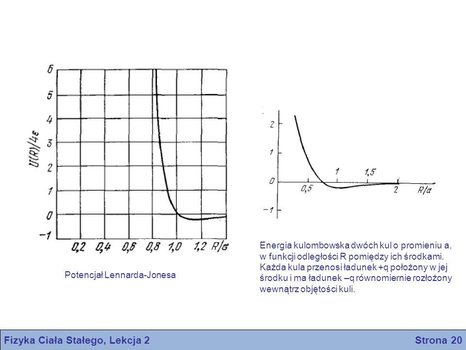 Fizyka Ciała Stałego, Lekcja 2 Strona 20 Potencjał Lennarda-Jonesa Energia kulombowska dwóch kul o promieniu a, w funkcji odległości R pomiędzy ich śr