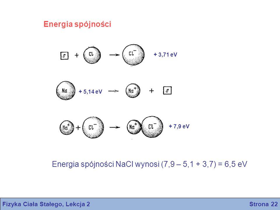 Energia spójności + 3,71 eV + 5,14 eV + 7,9 eV Energia spójności NaCl wynosi (7,9 – 5,1 + 3,7) = 6,5 eV Fizyka Ciała Stałego, Lekcja 2 Strona 22